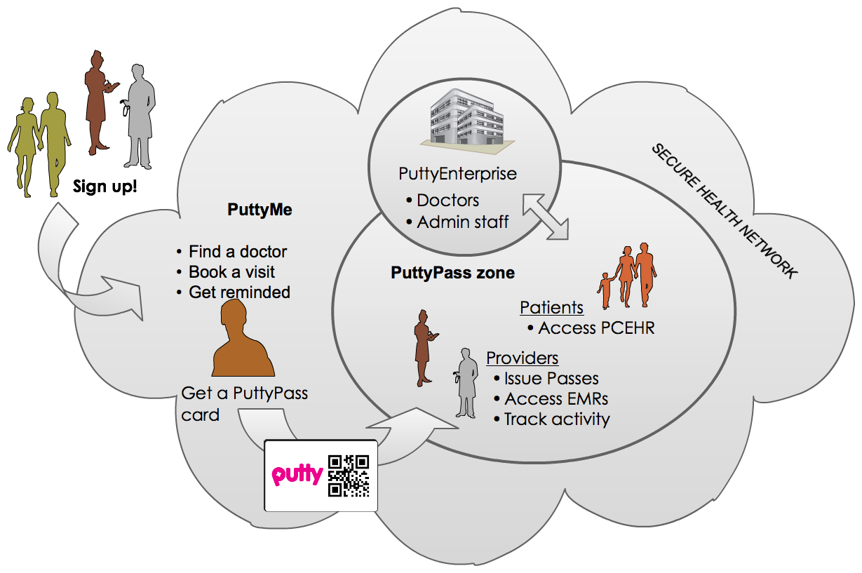 PuttyMe infographic